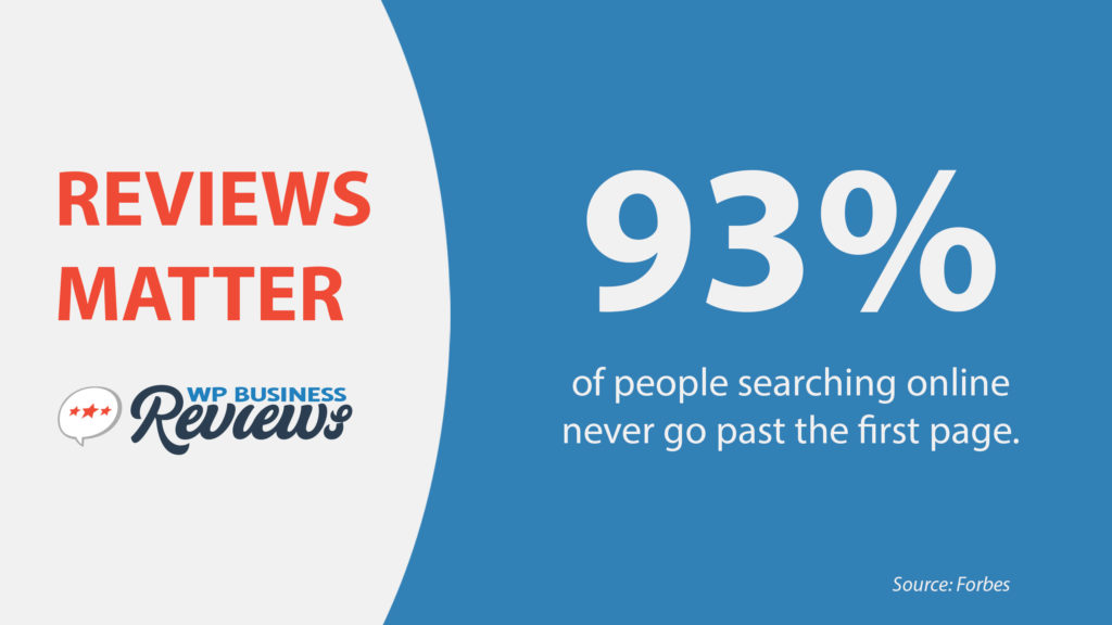 93% of people searching online never go past the first page.