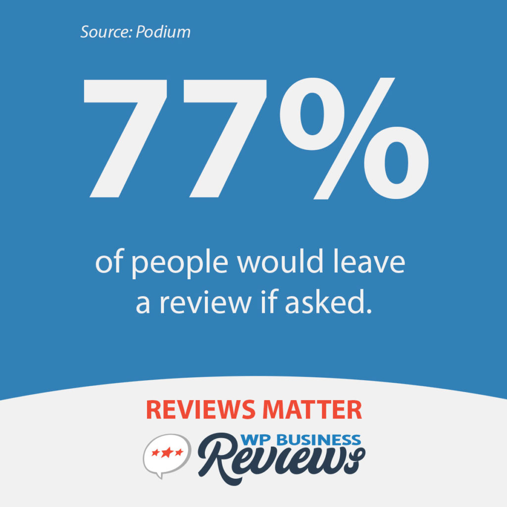 77% of people would leave a review if asked.