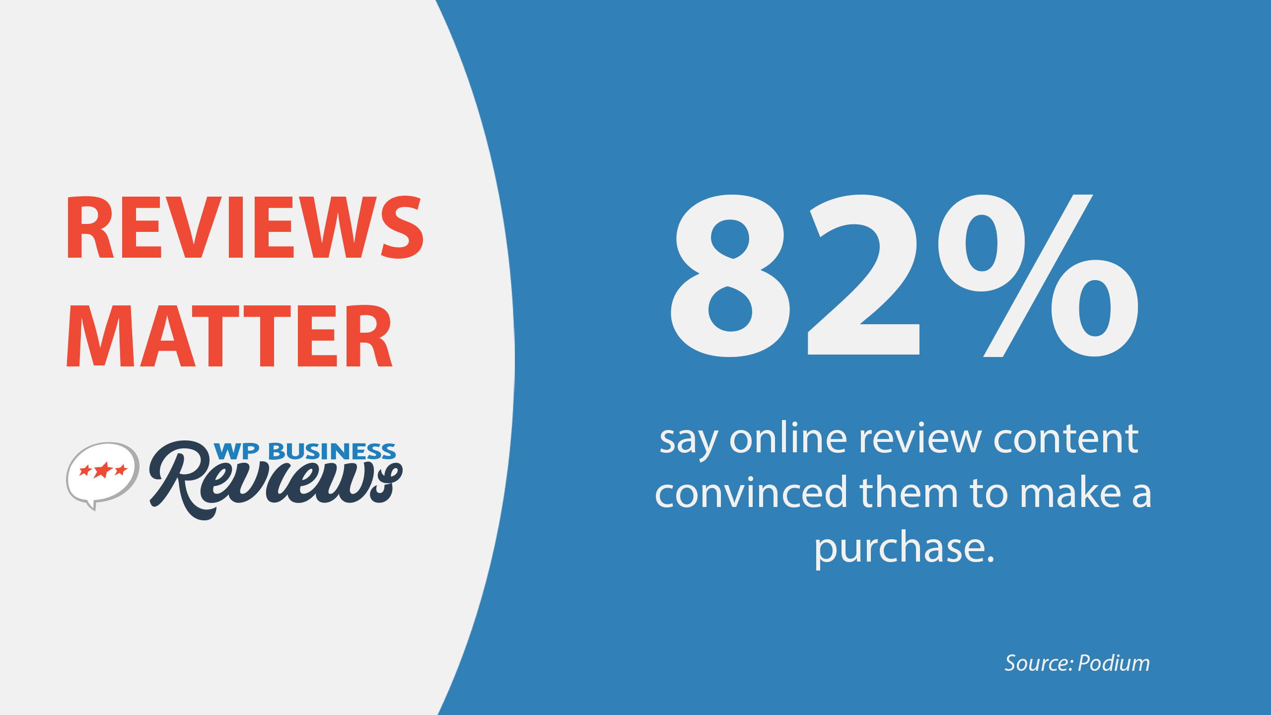 According to Podium: 82% of people say online review content convinced them to make a purchase.
