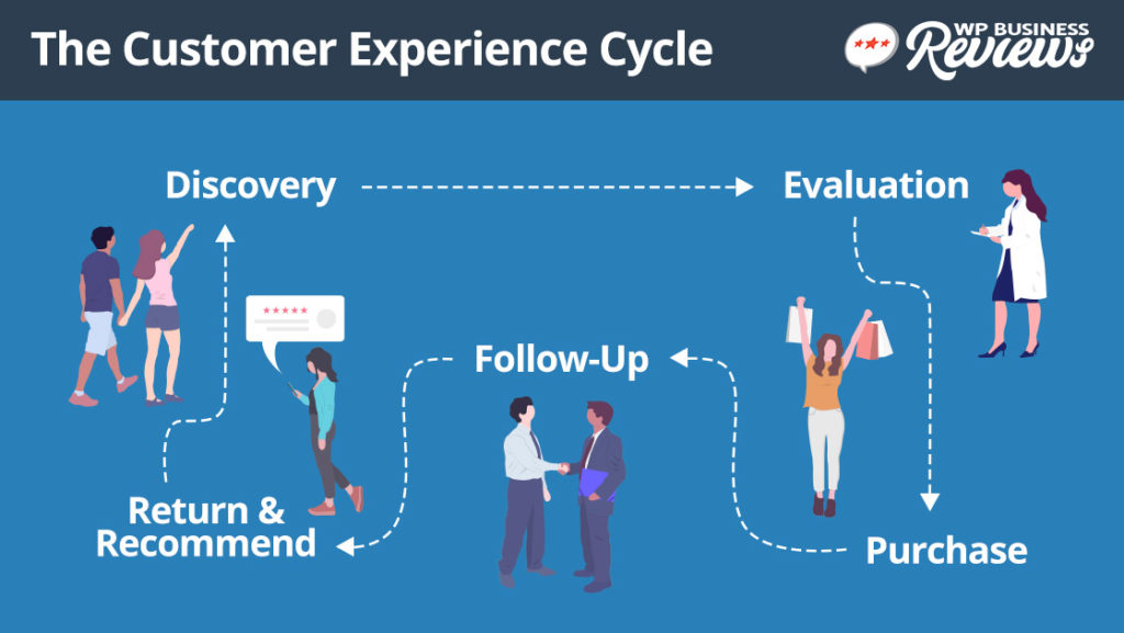 The Customer Experience can be depicted in a recurring cycle where customers discover, evaluate, purchase, follow-up, and then return and recommend your business.