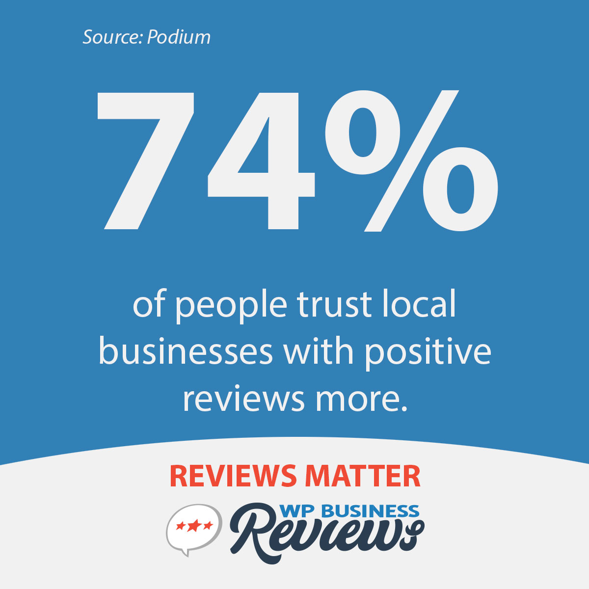 According to Podium, 74% of people trust local businesses with positive reviews more.