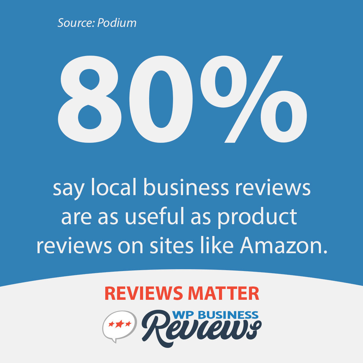 80% of people find local business reviews as useful as product reviews on sites like Amazon.