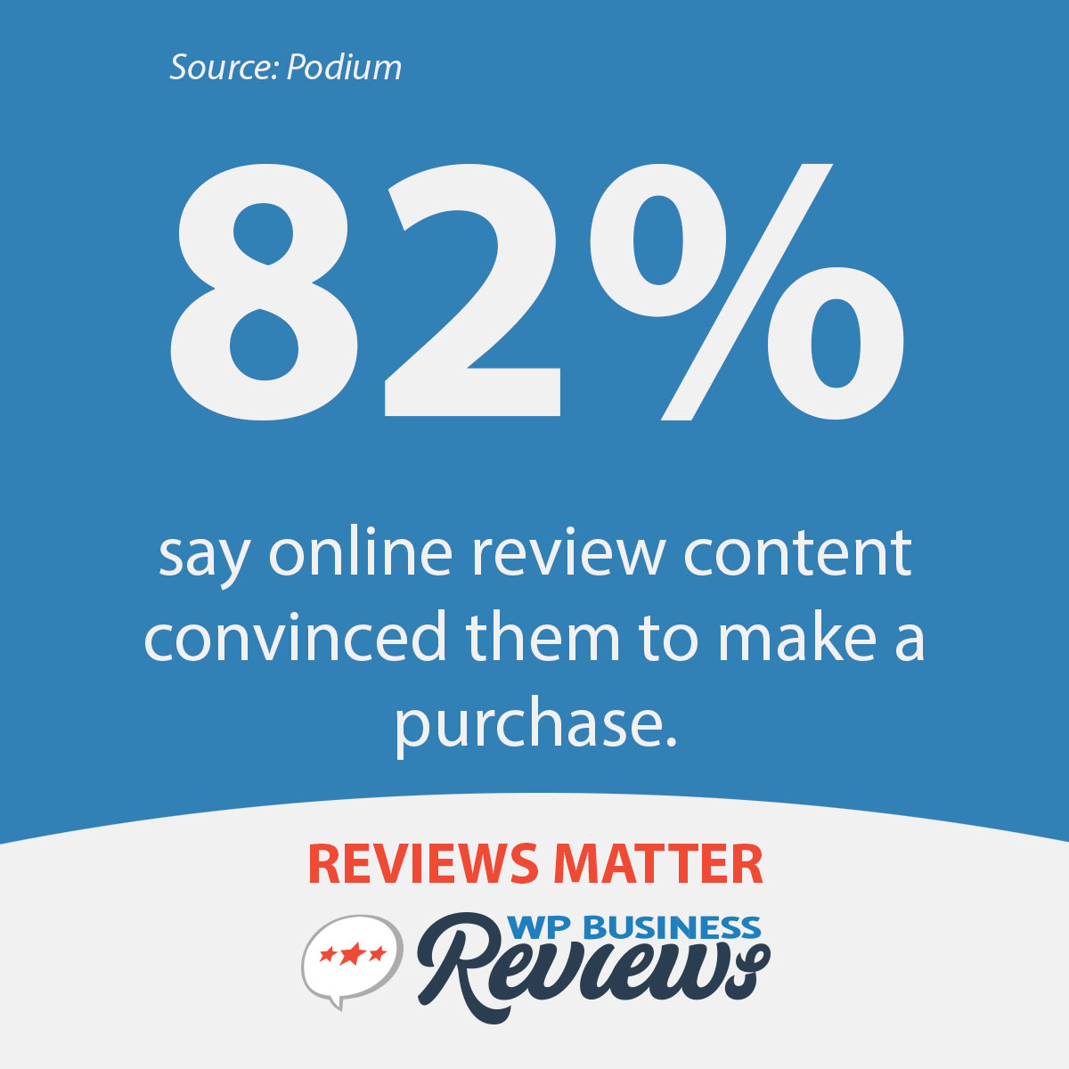According to Podium, 82% of people say online review content convinced them to make a purchase.