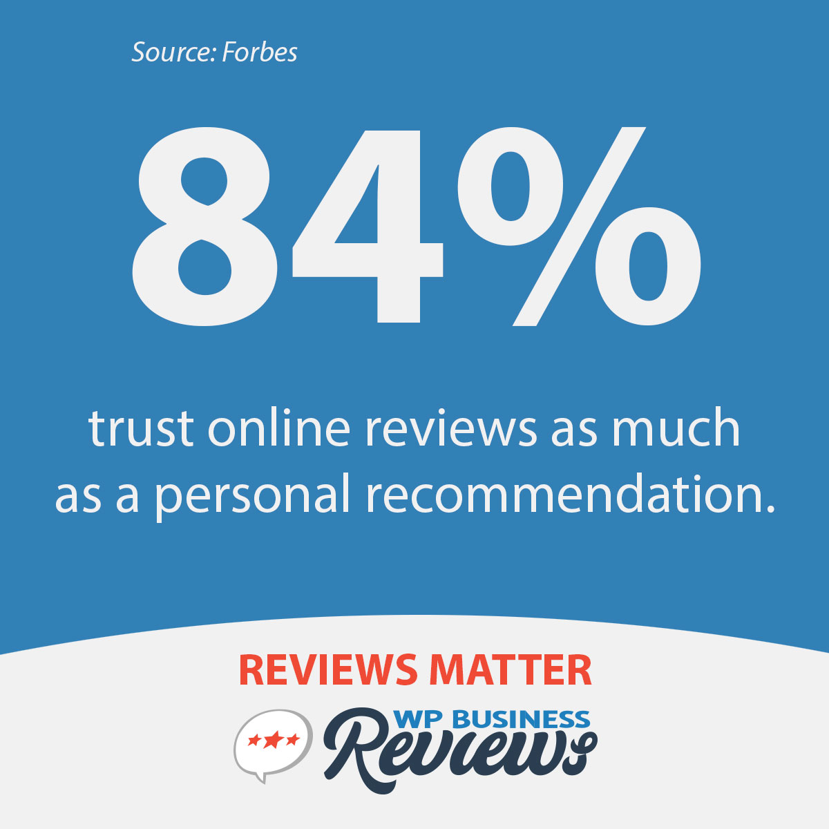 Forbes says that 84% of people trust online reviews as much as a personal recommendation.