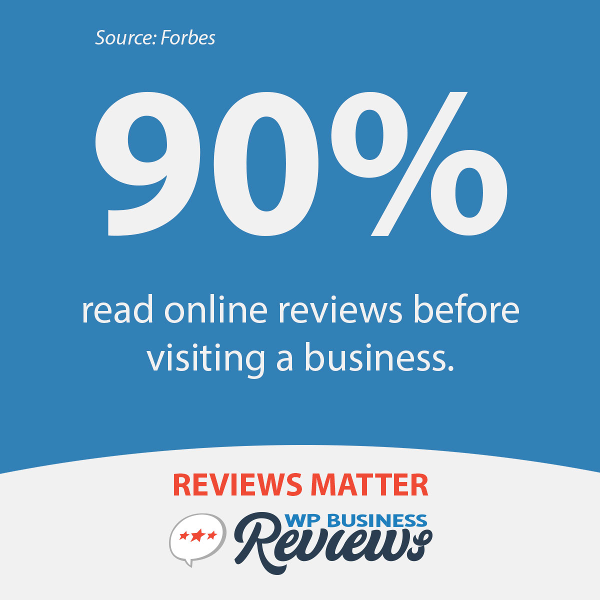 According to Forbes, 90% of people read online reviews before visiting a business.