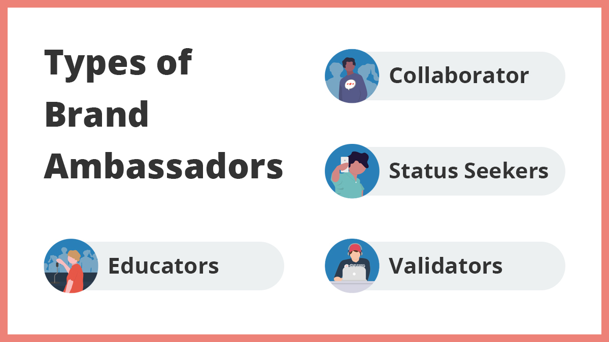 Types of Brand Ambassadors: Collaborators, Status Seekers, Validators, Educators.