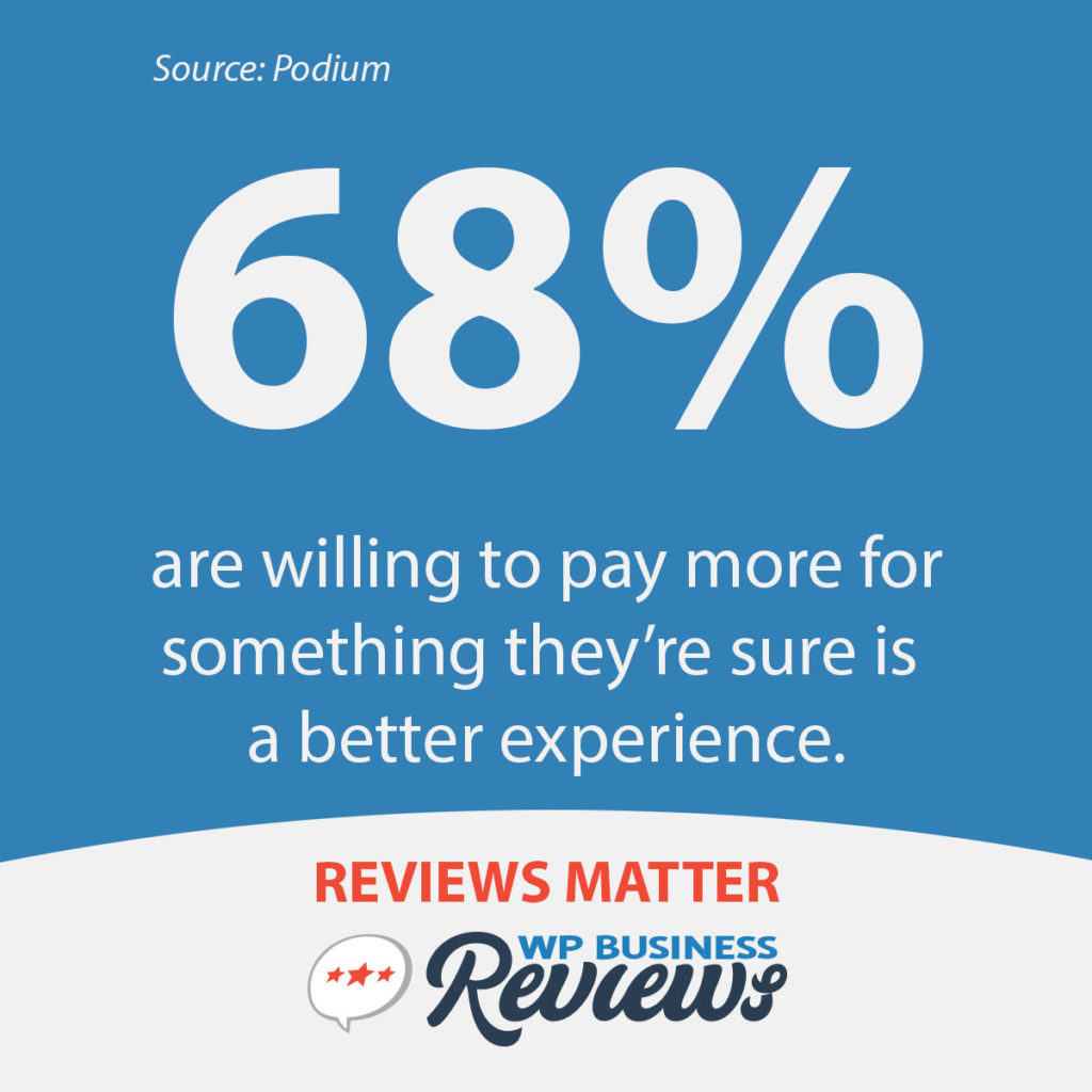 68% are willing to pay more for something they're sure is a better experience.