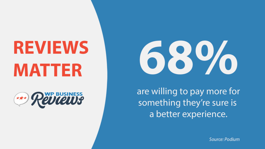 68% say they're willing to pay more for something they're sure will be a better experience. Source: Podium.