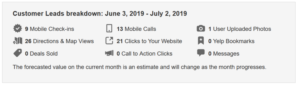 Customer Leads breakdown: June 3 - July 2, 2019.  - 9 Mobile Check-ins - 12 Mobile Calls  - 1 User-Upoaded Photo - 21 Clicks to website  - 0 Yelp Bookmarks