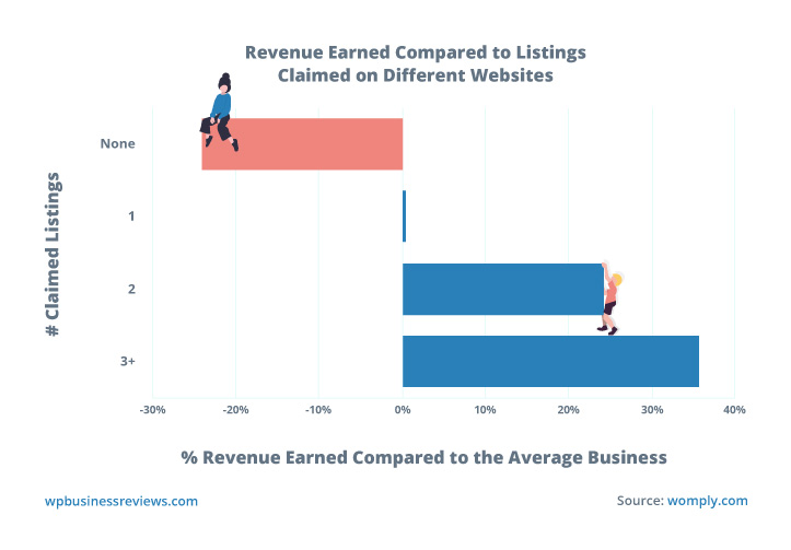 A chart comparing annual revenue earned to listings claimed on different websites shows that more listings claimed results in more revenue than the average business.
