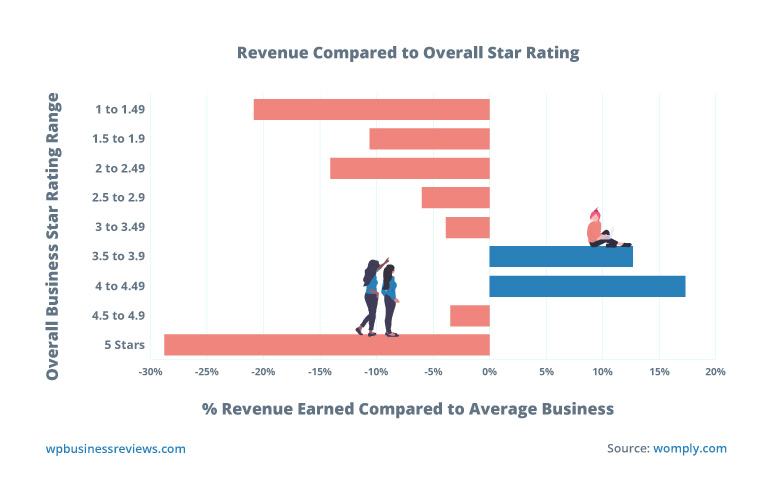 Creating a chart of revenue compared to overall star rating shows that there's a sweet spot for positive gain between 3.5 and 4.5 stars.