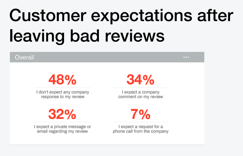 Customer expectations after leaving bad reviews.