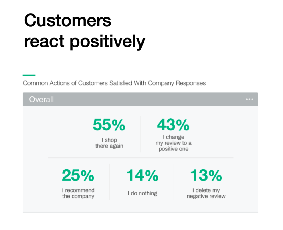 When customers leave a negative review and are satisfied with the company's response, 55% shop there again. 43% change their review to a positive one, 25% recommend the company, 14% do nothing, and 13% delete their negative review.
