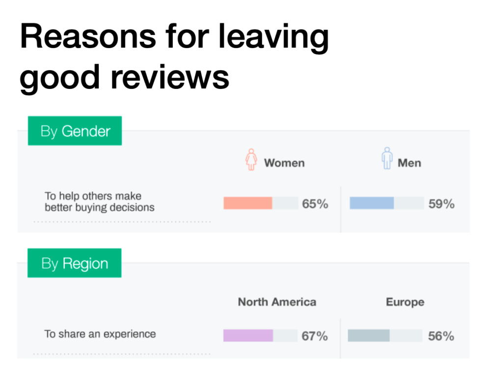 65% of women and 59% of men leave good reviews to help others make better buying decisions.   67% of those in North America and 56% of those in Europe leave good reviews to share an experience.