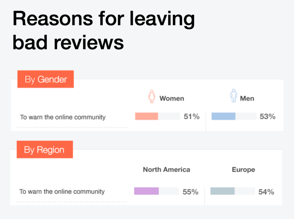 The data from the graph shows women leave a bad review 51% of the time in order to warn the online community, men do the same 53% of the time.  The data from the graph shows North Americans leave bad reviews 55% of the time to warn the online community, Europeans do the same 54% of the time.