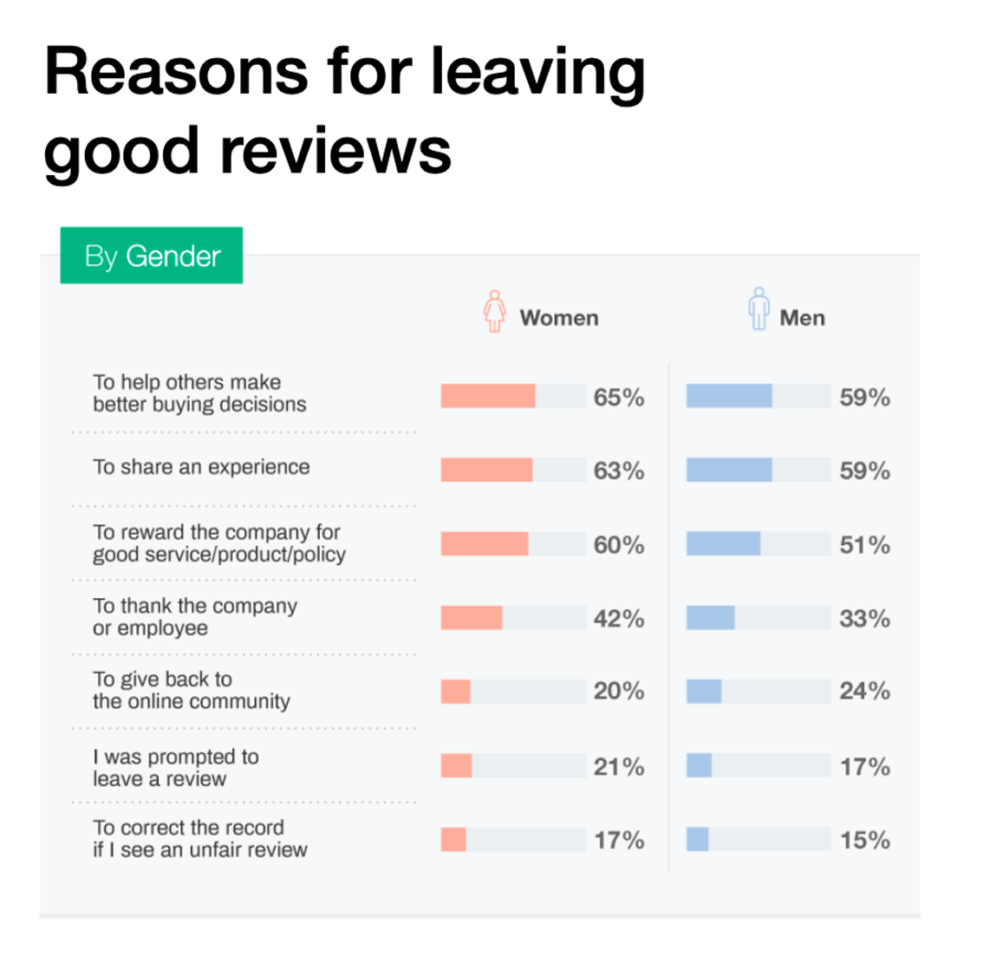 All reasons for leaving good reviews:  59-65% say to help others make better buying decisions.  59-63% say to share an experience.  51-60% say to reward the company for good service/product/policy.  33-42% say to thank the company or employee.  24-20% say to give back to the online community.  17-21% say because they were asked to leave a review.  15-17% say to correct the record if they see an unfair review.