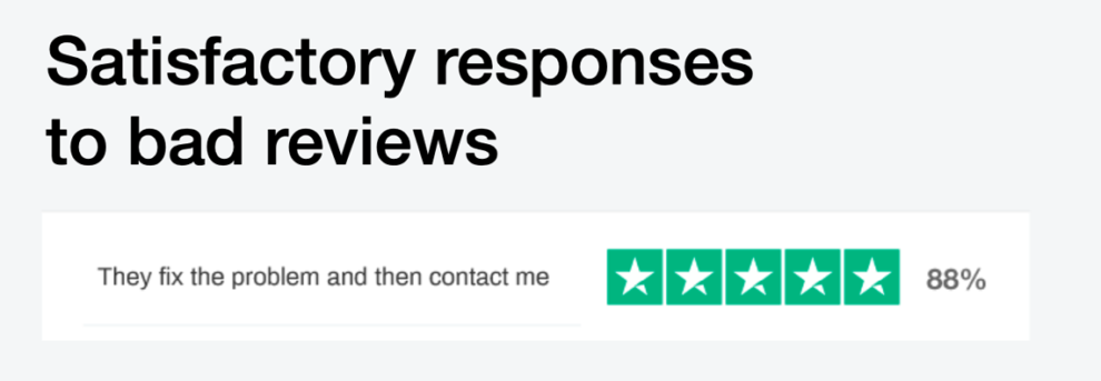 88% of people agree that a satisfactory response to a bad review is to fix the problem then contact the customer.